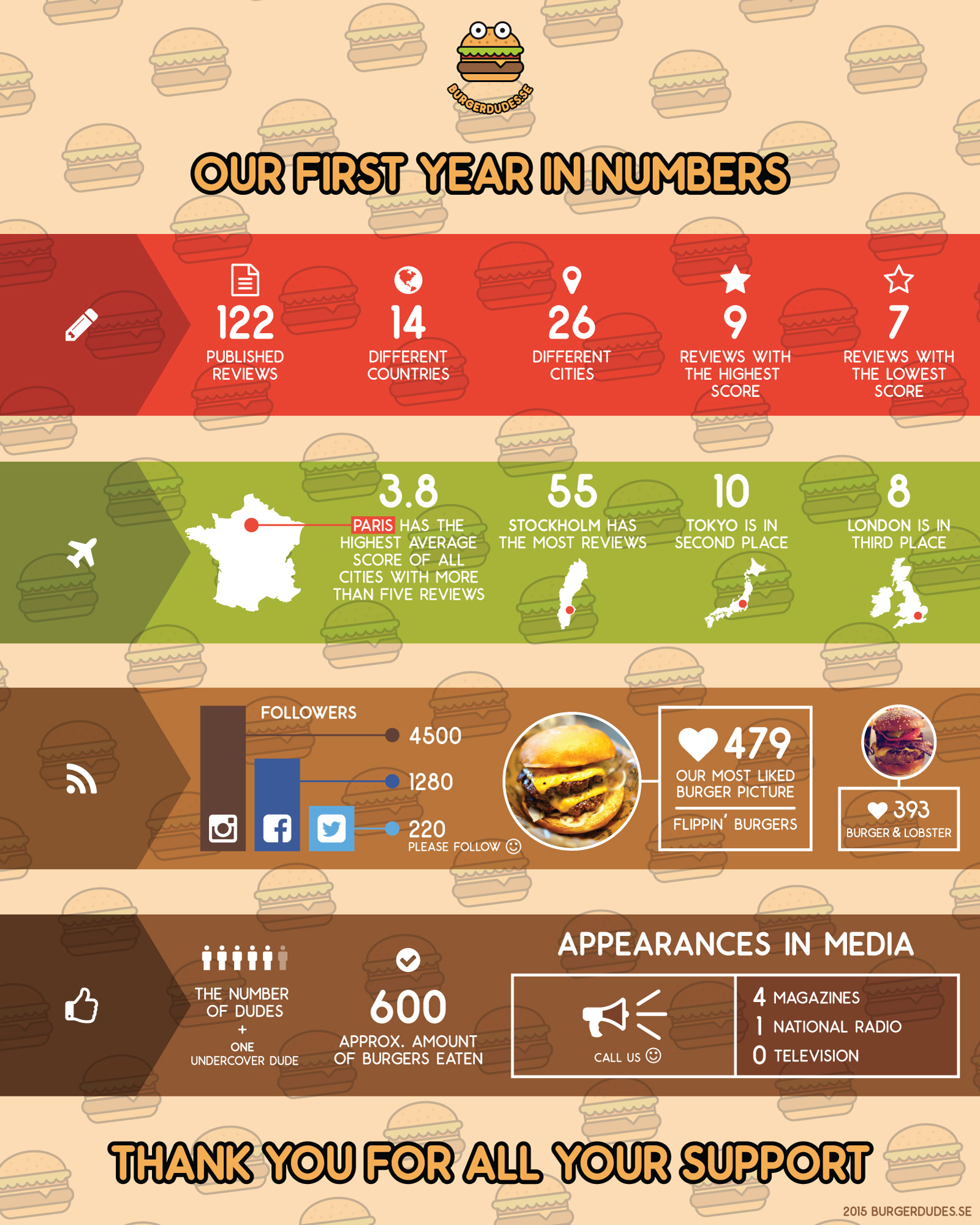 burgerdudes-infographics